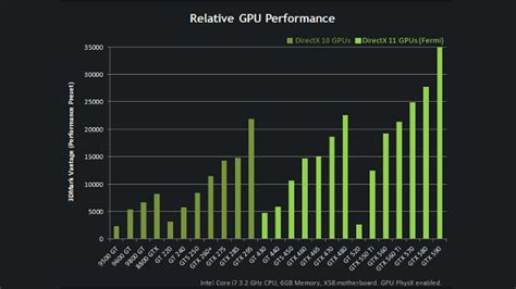 Nvidia Gift Card - this chart explains the nvidia geforce hierarchy of video cards lifehacker australia