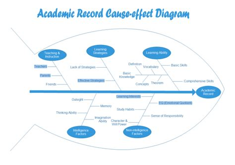 Is Cause Of Record Cause And Effect Diagram For Education