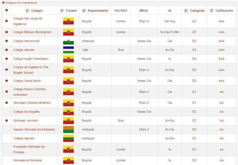 Ranking 2015 De Los Mejores Colegios De Colombia | este es el ranking de los mejores colegios de colombia