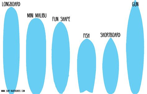 tavole surf surfboards buyers guide buy a surfboard find the right