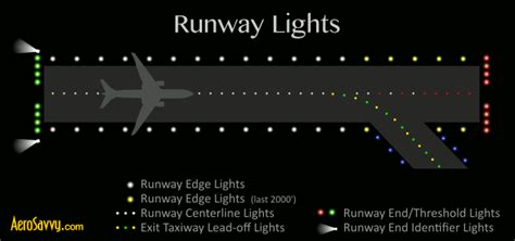 runway end identifier lights savvy passenger guide to airport lights aerosavvy