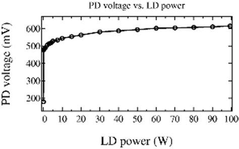 photodiode output voltage walkman pld