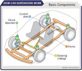 How Car Struts Work Car Suspension Parts Car Suspension Parts Howstuffworks