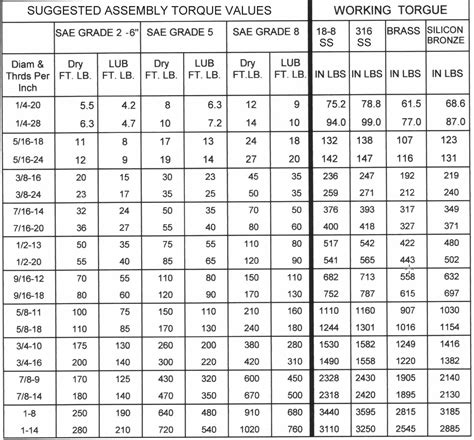 torque table for bolt tightening maintenance are there quot standard quot torque values for
