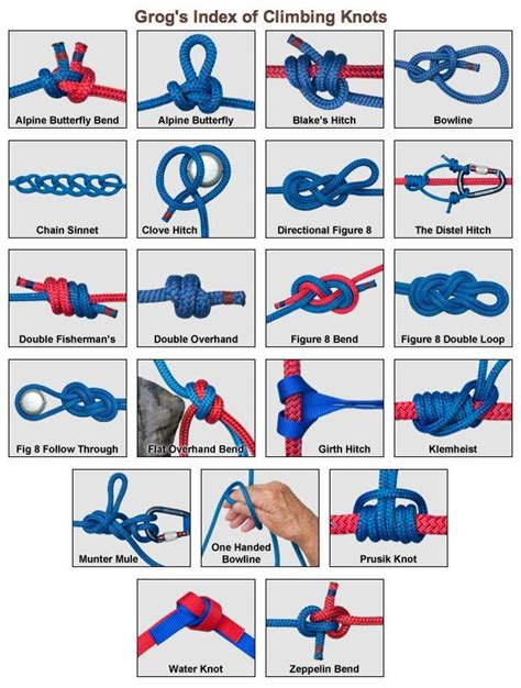 Easy Knots - grog s animated index of climbing knots tie knots the