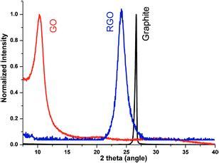 xrd pattern graphene graphene oxide xrd images