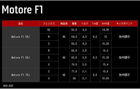 motore f1 shaft nijiiro rakuten global market fujikura fujikura