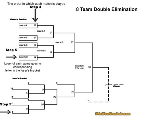 winner and loser bracket template how to run a elimination tournament bracket