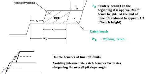 bench in mining mine design benching coal trading blog