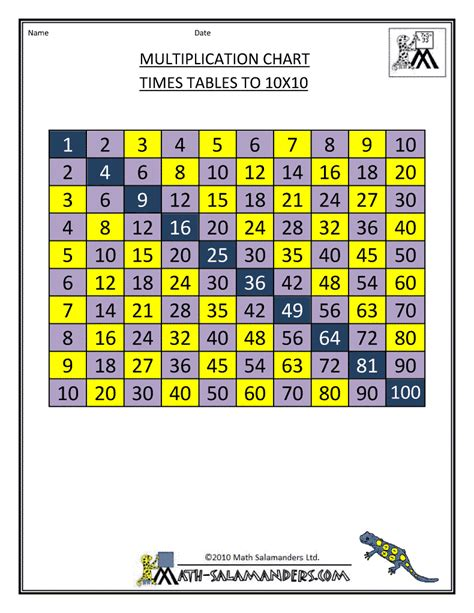 Math Multiplication Table by Multiplication Times Table Chart