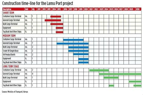 Superior House Designing Programs #4: Project-schedule-template-excel-construction-project-schedule-excel-multiple-project-resource-planning-excel-template.jpg