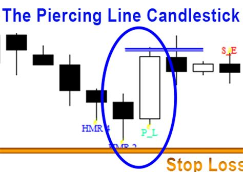 piercing line pattern forex price action candlestick patterns 5 the piercing line
