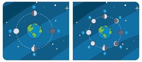 fases de la luna para ninos diferencias entre ocho y cuatro fases de la luna para