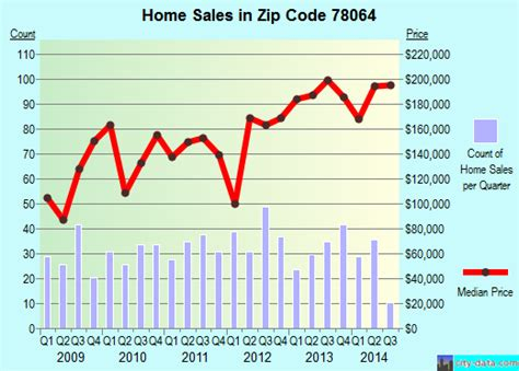 pleasanton tx zip code 78064 real estate home value