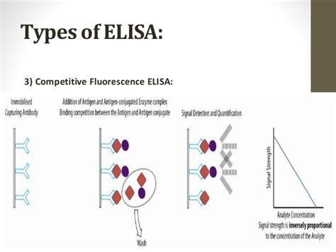 elisa test diagram elisa diagram choice image how to guide and