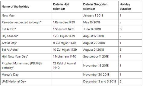 emirates holidays 2018 public holidays 2018 uae sportstle com