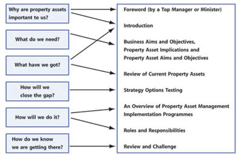 land management plan template archived content ogc property asset management plan