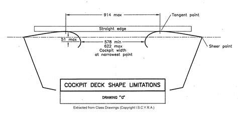 design limitations definition limitations
