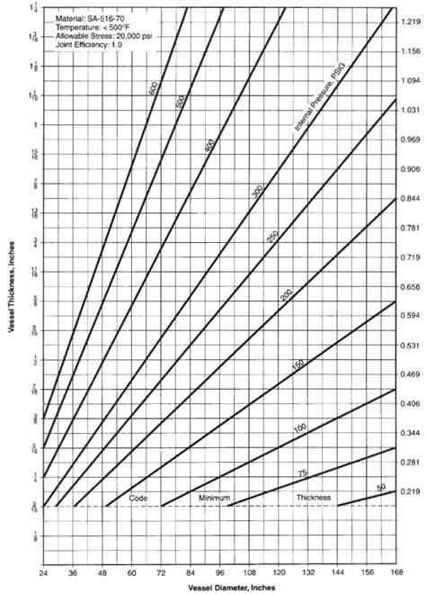 pressure vessel required shell thickness chart engineers edge wwwengineersedgecom