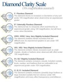 color and clarity scale clarity onlinejewelryretailers