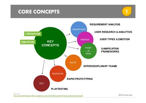 design thinking framework gamification decks structure gamification projects with