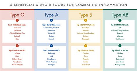 eating   specific blood type  reduce