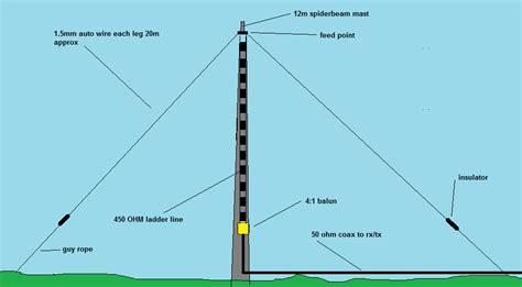 1 World Trade Center 36th Floor Conde Nast - multi band hf beam antenna homebrew multi band screwdriver