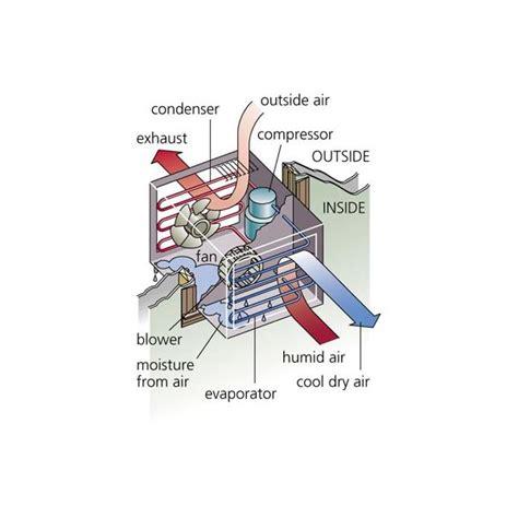 air conditioner air flow diagram 32 wiring diagram