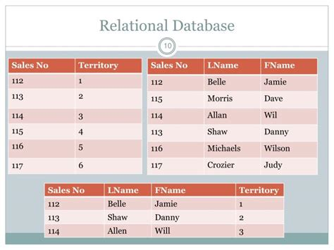 Relational Table by Ppt Databases Powerpoint Presentation Id 2985242