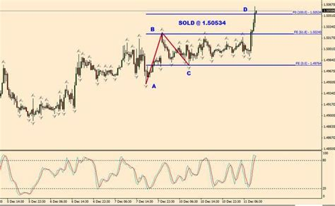 abcd pattern babypips buy eurusd with elliott wave trading discussion