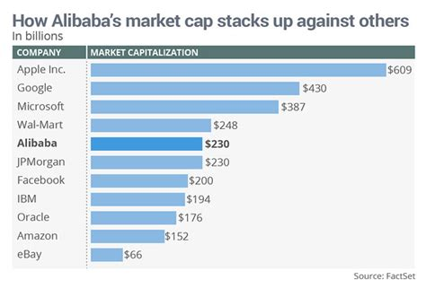 ebay market cap alibaba has already eclipsed the value of these high