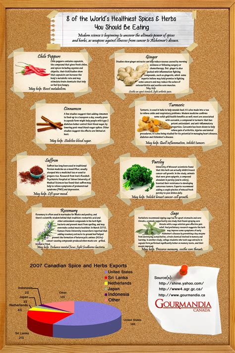 8 Must Herbs And Spices by 8 Of The World S Healthiest Spices And Herbs You Should Be