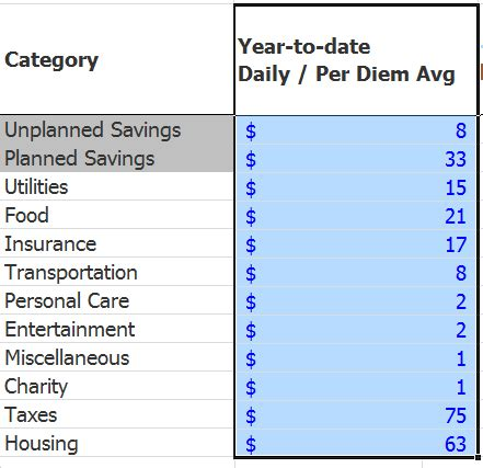 How Many Pages Per Diem by A Per Diem Budget Using The Simple Expense Tracker