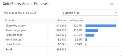 Vendor Expenses   Financial KPI Examples   Klipfolio