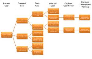 performance management process template linking cascading goals to employee performance management