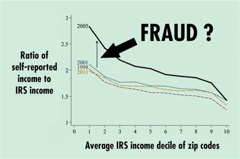 princeton one stop housing how income fraud made the housing bubble worse eurekalert science news