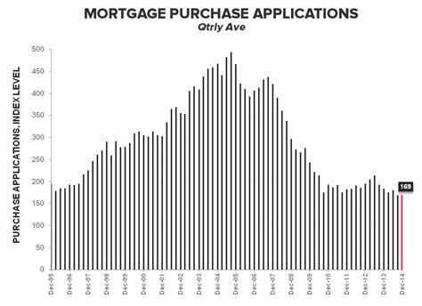 Mba Mortgage Applications Wiki by Mortgage Apps More Signs Of Progress
