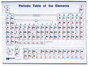 only pictures periodic table with charges