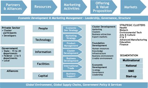 marketing strategy template go to market strategy