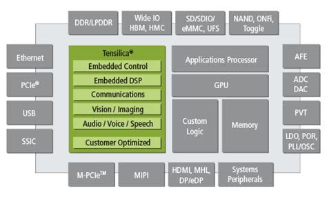 xtensa design contest customizable processor ip for dsp and control processing