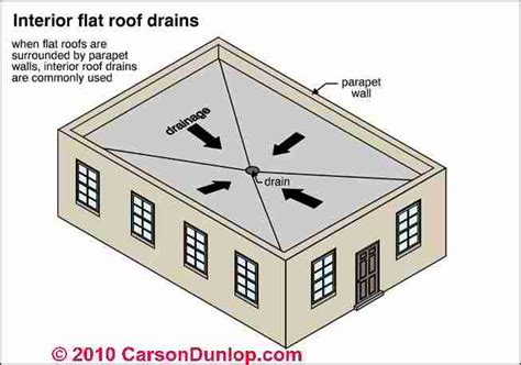 Flat Roof Gradient Flat Or Low Slope Roof Drainage Systems Scuppers Drains