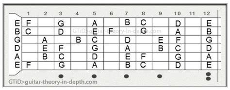 guitar fretboard notes diagram guitar fretboard chart an in depth explanation