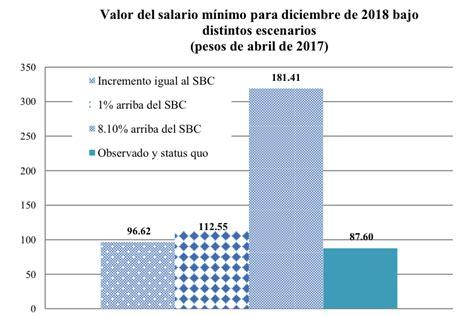 salario m 237 nimo sube en 12 por ciento el nuevo diario el aumento al salario mnimo en 42 por ciento para el