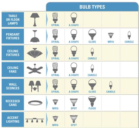 how to select the right type of lighting system for your home how to find the right led light bulbs hitlights led