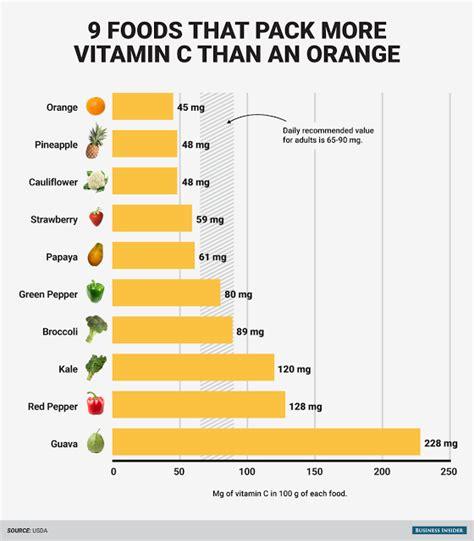 alimenti contengono vitamina c 9 cibi contengono pi 249 vitamina c delle arance le