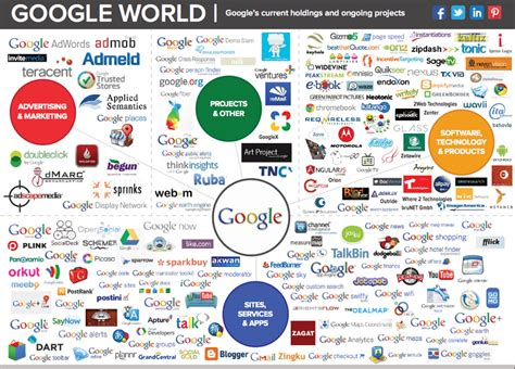 what company owns who owns google myideasbedroom com