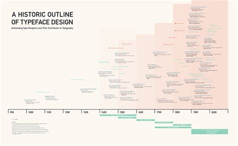 typography timeline timeline of typeface history on behance