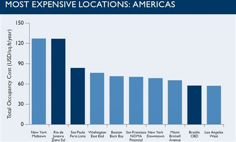 Office Space Rental Rates The 10 Most Expensive Office Markets In The Americas