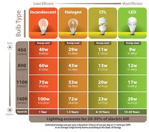 Compare Cfl To Led Light Bulbs City Of Pasadena California