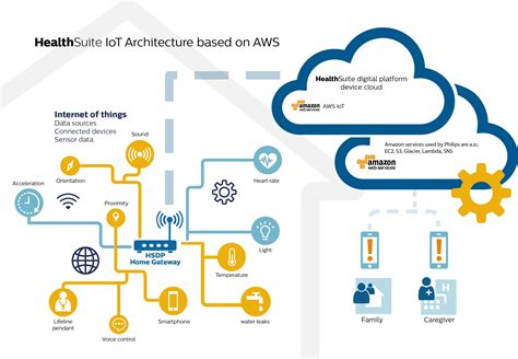 learning aws iot effectively manage connected devices on the aws cloud using services such as aws greengrass aws button predictive analytics and machine learning books aws philips strengthens partnership to unleash digital